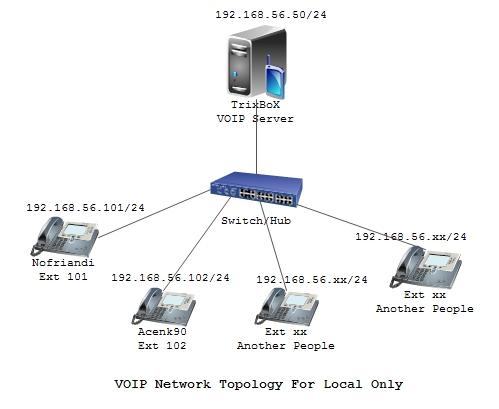 Konfigurasi voip server menggunakan free pbx pada linux tribox voip network topology for local ccuart Images